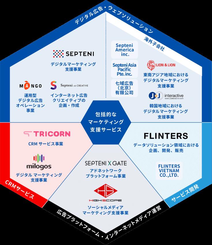 各事業領域におけるグループ企業